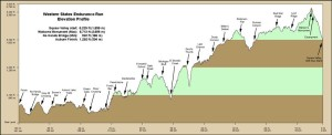 Western States profile