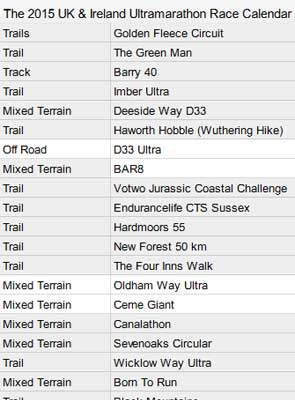 UK & Ireland Ultrarunning Calendar 2015